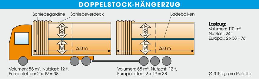 Der Doppelstocktransport in einen Doppelstock-Kofferauflieger. Hierzu ist ein einfaches Schema mit den Daten dargestellt.